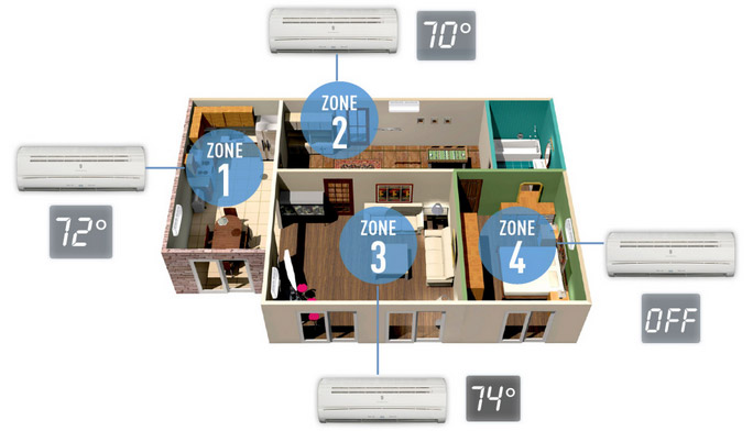Multi Head Split System Air Conditioners Ac Heating And Cooling